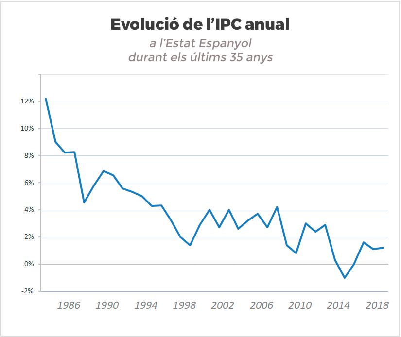 Evolució de l'IPC a l'estat