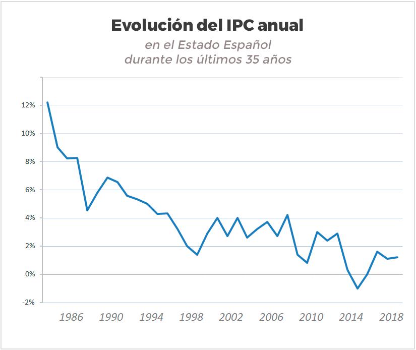 Evolución del IPC en españa