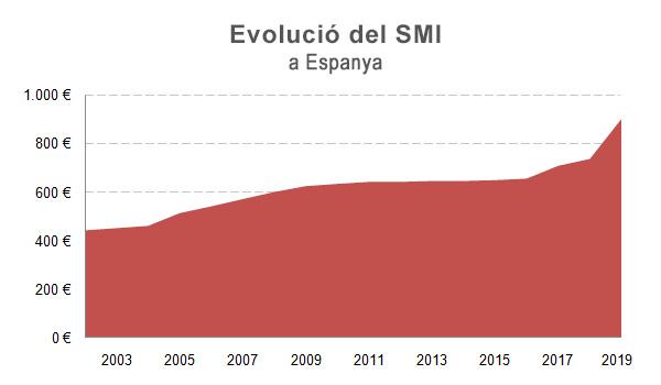 Evolucio SMI Espanya